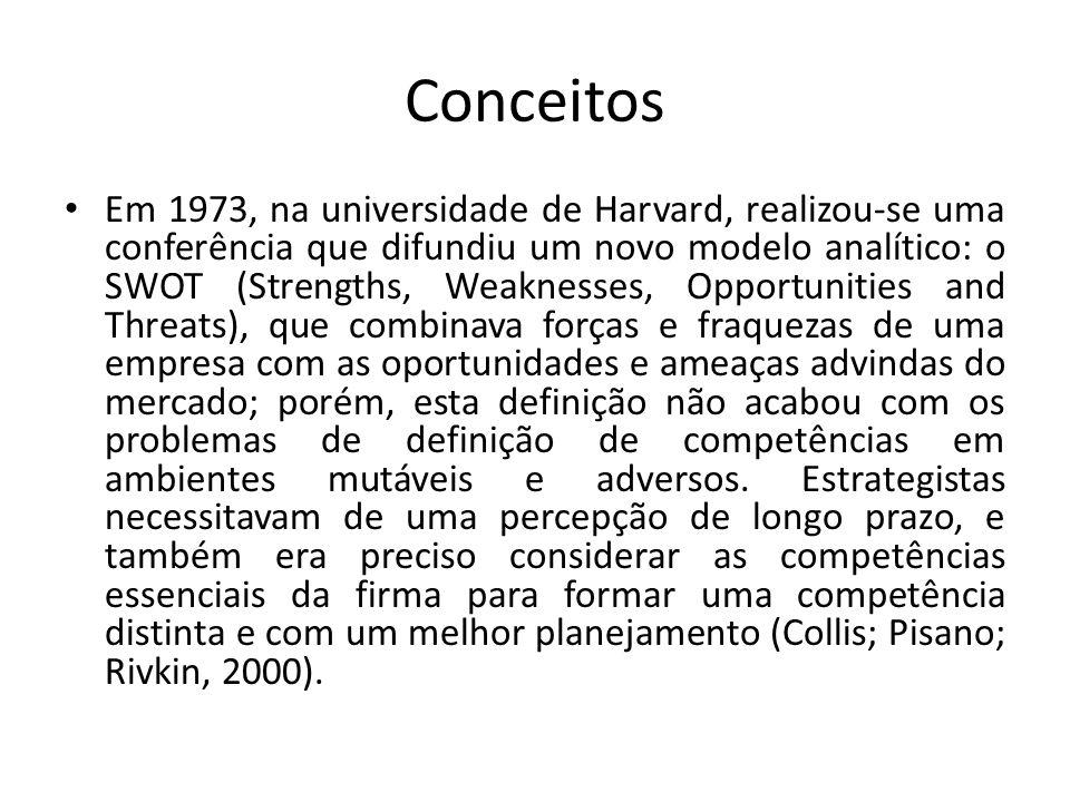 Conceitos Em 1973, na universidade de Harvard, realizou-se uma conferência que difundiu um novo modelo analítico: o SWOT (Strengths, Weaknesses, Oppor