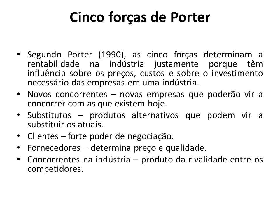 Cinco forças de Porter Segundo Porter (1990), as cinco forças determinam a rentabilidade na indústria justamente porque têm influência sobre os preços