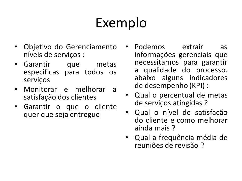 Exemplo Objetivo do Gerenciamento níveis de serviços : Garantir que metas especificas para todos os serviços Monitorar e melhorar a satisfação dos cli