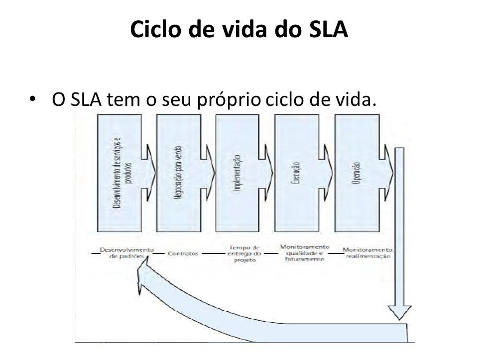 Ciclo de vida do SLA O SLA tem o seu próprio ciclo de vida.