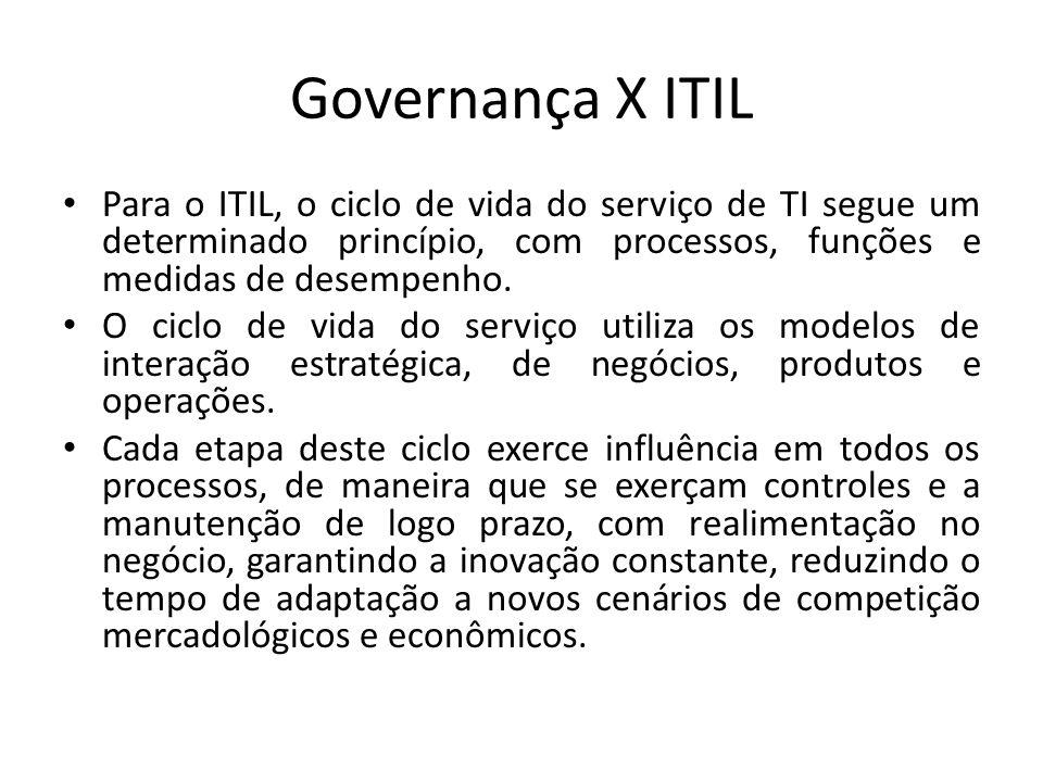 Governança X ITIL Para o ITIL, o ciclo de vida do serviço de TI segue um determinado princípio, com processos, funções e medidas de desempenho. O cicl
