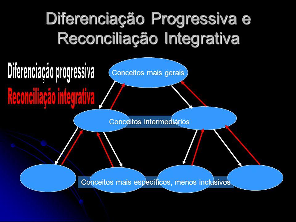 Diferenciação Progressiva e Reconciliação Integrativa Conceitos mais gerais Conceitos mais específicos, menos inclusivos Conceitos intermediários