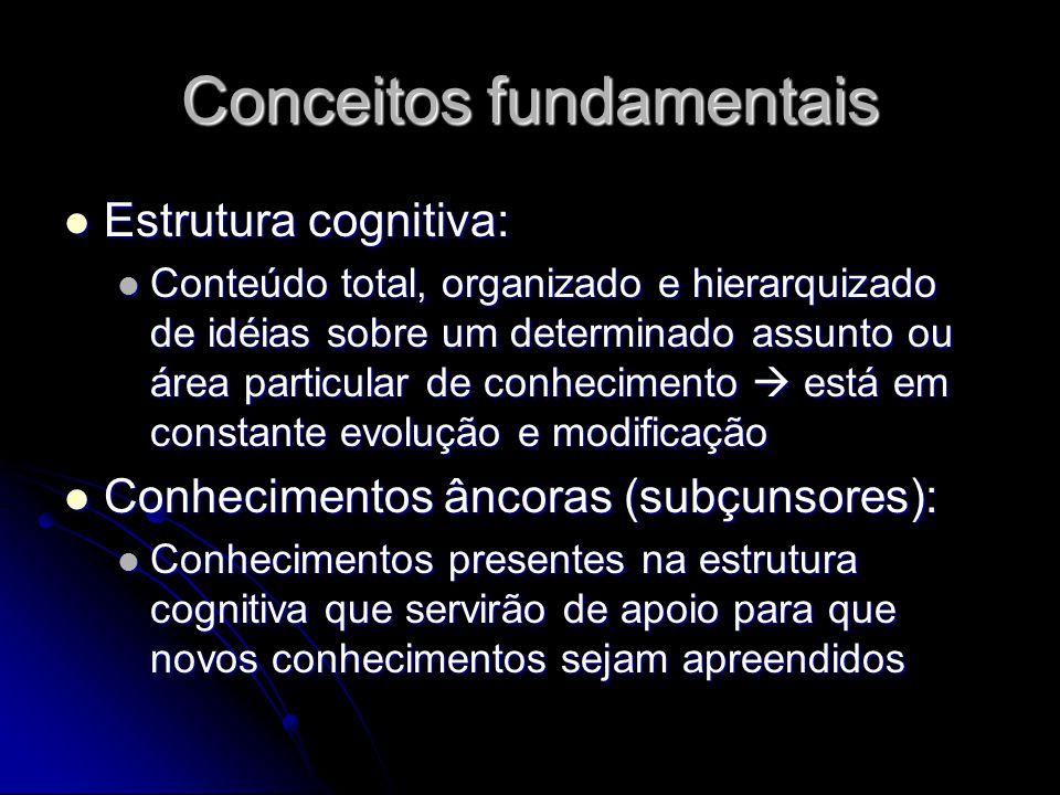 Conceitos fundamentais Estrutura cognitiva: Estrutura cognitiva: Conteúdo total, organizado e hierarquizado de idéias sobre um determinado assunto ou área particular de conhecimento  está em constante evolução e modificação Conteúdo total, organizado e hierarquizado de idéias sobre um determinado assunto ou área particular de conhecimento  está em constante evolução e modificação Conhecimentos âncoras (subçunsores): Conhecimentos âncoras (subçunsores): Conhecimentos presentes na estrutura cognitiva que servirão de apoio para que novos conhecimentos sejam apreendidos Conhecimentos presentes na estrutura cognitiva que servirão de apoio para que novos conhecimentos sejam apreendidos
