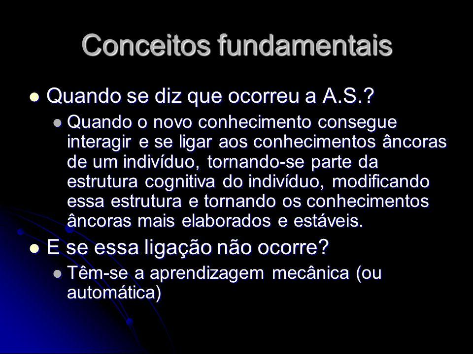 Conceitos fundamentais Quando se diz que ocorreu a A.S..