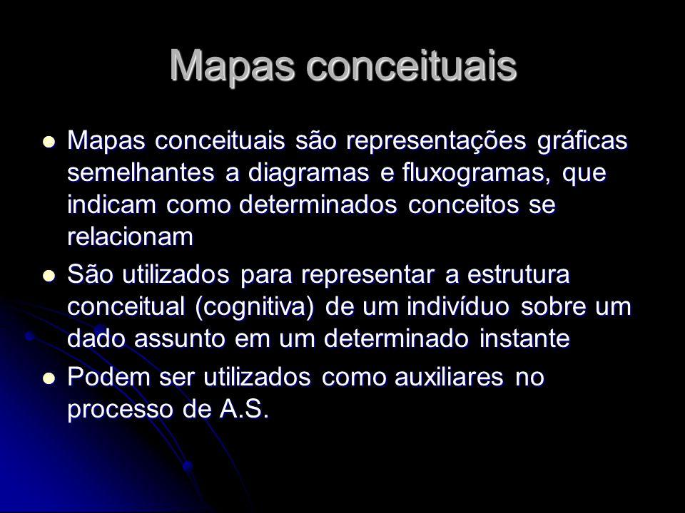 Mapas conceituais Mapas conceituais são representações gráficas semelhantes a diagramas e fluxogramas, que indicam como determinados conceitos se relacionam Mapas conceituais são representações gráficas semelhantes a diagramas e fluxogramas, que indicam como determinados conceitos se relacionam São utilizados para representar a estrutura conceitual (cognitiva) de um indivíduo sobre um dado assunto em um determinado instante São utilizados para representar a estrutura conceitual (cognitiva) de um indivíduo sobre um dado assunto em um determinado instante Podem ser utilizados como auxiliares no processo de A.S.