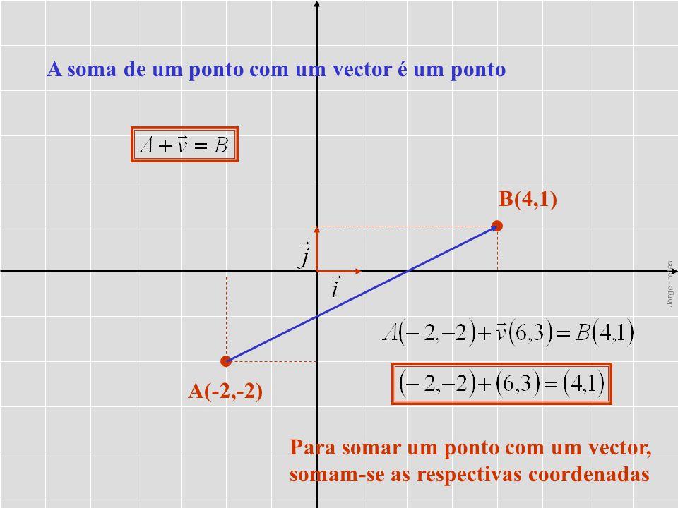A(-2,-2) B(4,1) A soma de um ponto com um vector é um ponto Para somar um ponto com um vector, somam-se as respectivas coordenadas Jorge Freitas
