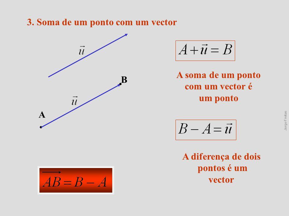 3. Soma de um ponto com um vector A B A soma de um ponto com um vector é um ponto A diferença de dois pontos é um vector Jorge Freitas