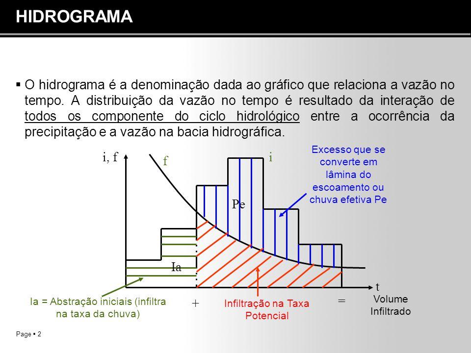 Page  2 HIDROGRAMA  O hidrograma é a denominação dada ao gráfico que relaciona a vazão no tempo. A distribuição da vazão no tempo é resultado da int
