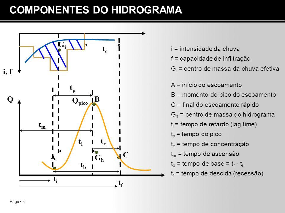 Page  4 COMPONENTES DO HIDROGRAMA i = intensidade da chuva f = capacidade de infiltração G i = centro de massa da chuva efetiva i, f QB titi tftf tlt