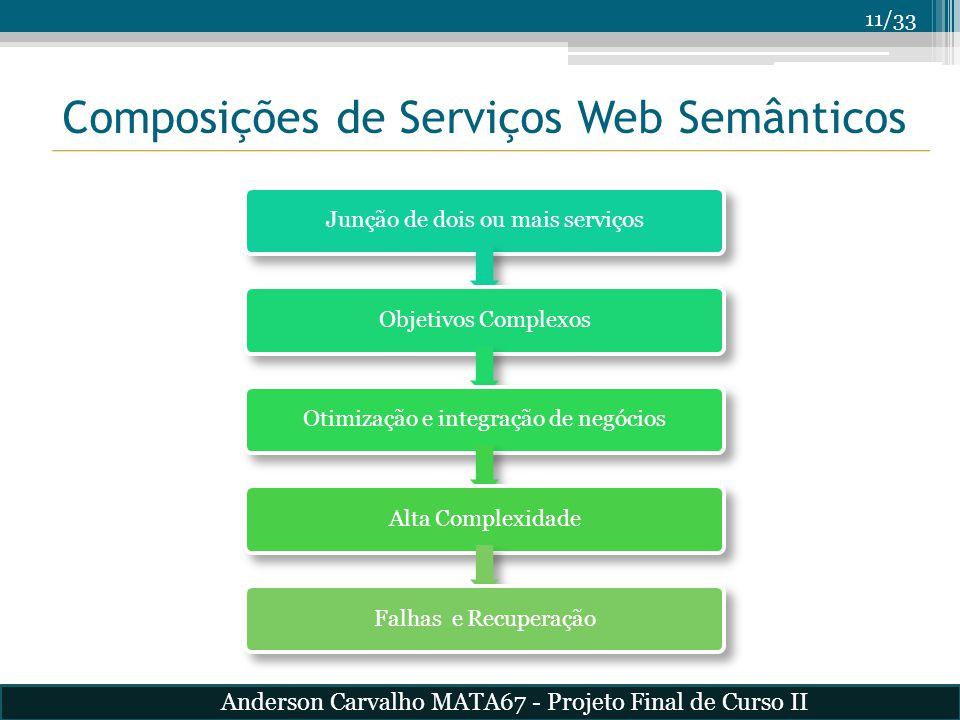 11/33 Composições de Serviços Web Semânticos Junção de dois ou mais serviçosObjetivos ComplexosOtimização e integração de negóciosAlta ComplexidadeFal