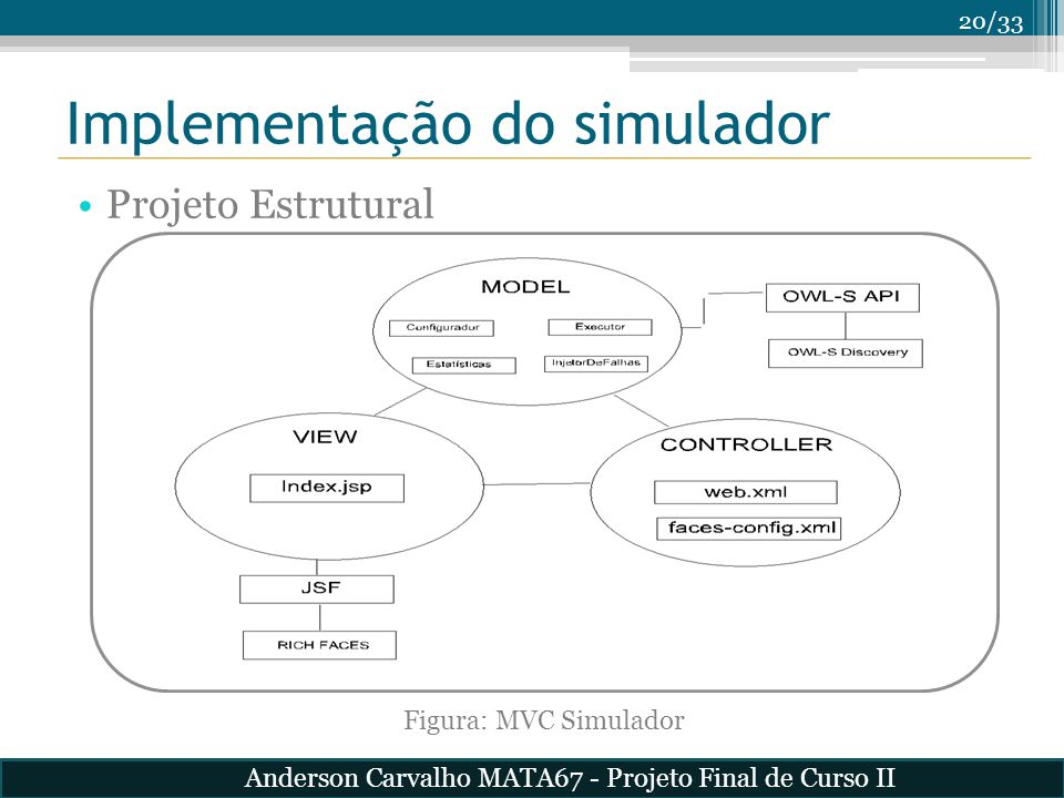 20/33 Implementação do simulador Projeto Estrutural Figura: MVC Simulador Anderson Carvalho MATA67 - Projeto Final de Curso II