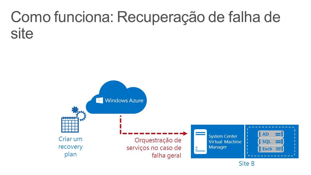 Como funciona: Recuperação de falha de site Create a recovery plan System Center Virtual Machine Manager Site B Criar um recovery plan Orquestração de serviços no caso de falha geral AD SQL Exch