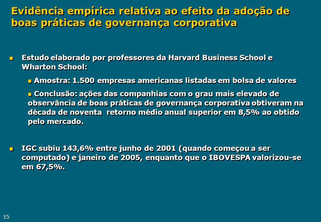 15 n Estudo elaborado por professores da Harvard Business School e Wharton School: n Amostra: 1.500 empresas americanas listadas em bolsa de valores n