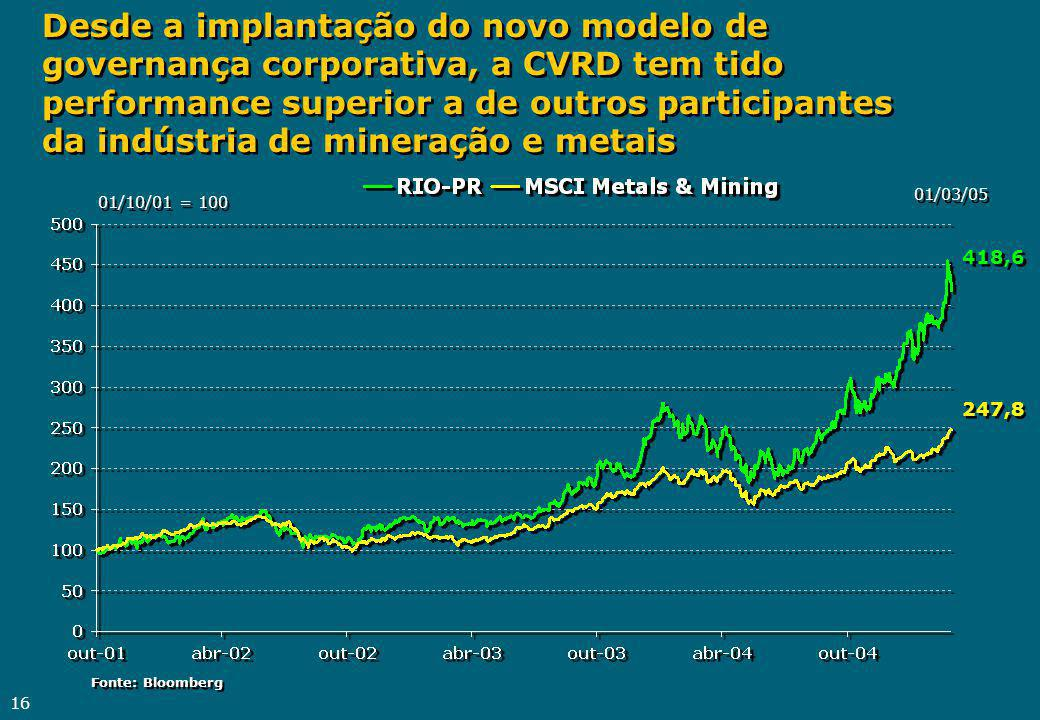 16 Desde a implantação do novo modelo de governança corporativa, a CVRD tem tido performance superior a de outros participantes da indústria de mineração e metais 01/03/05 247,8 418,6 01/10/01 = 100 Fonte: Bloomberg Fonte: Bloomberg