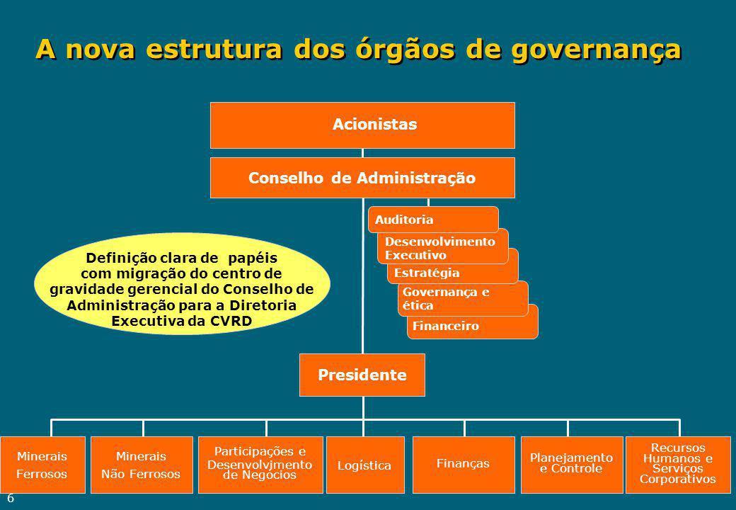 6 Planejamento e Controle Finanças Logística Participações e Desenvolvimento de Negócios Minerais Não Ferrosos Recursos Humanos e Serviços Corporativo