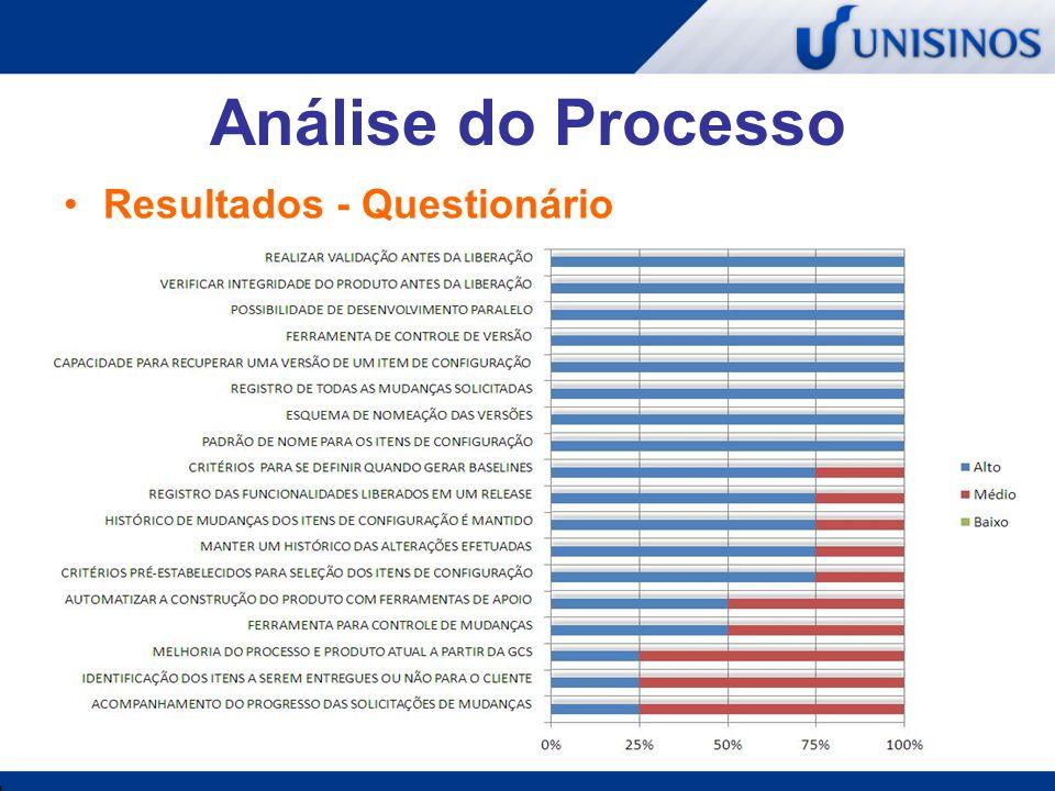 Análise do Processo Resultados - Questionário
