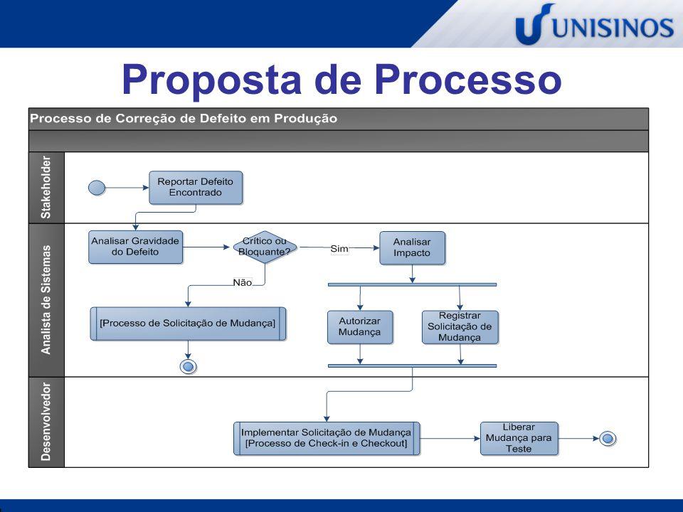 Processo de Building Visa atender as seguintes necessidades: Formalizar o processo Automatizar a construção do produto com ferramentas de apoio