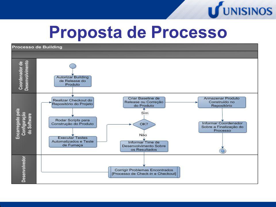 Processo de Auditoria Visa atender as seguintes necessidades: Formalizar o processo Realizar validação antes da liberação Verificar integridade do produto antes da liberação