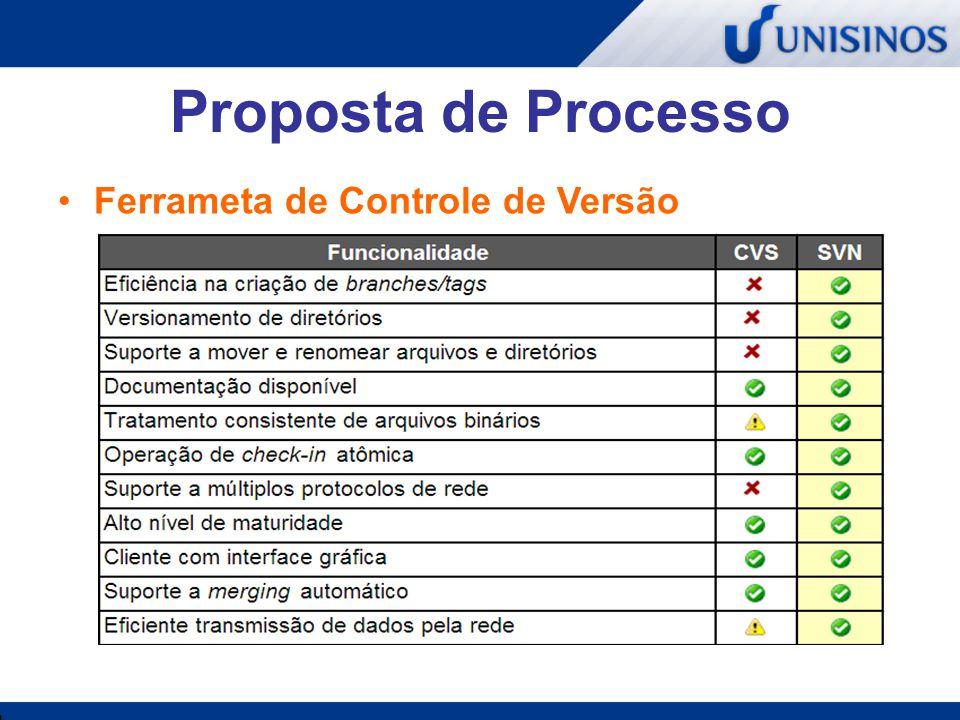 Proposta de Processo Ferrameta de Controle de Mudança
