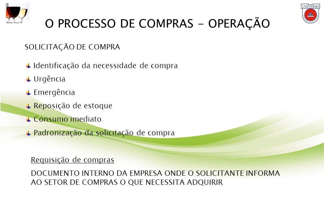 O PROCESSO DE COMPRAS - OPERAÇÃO SOLICITAÇÃO DE COMPRA Identificação da necessidade de compra Urgência Emergência Reposição de estoque Consumo imediat