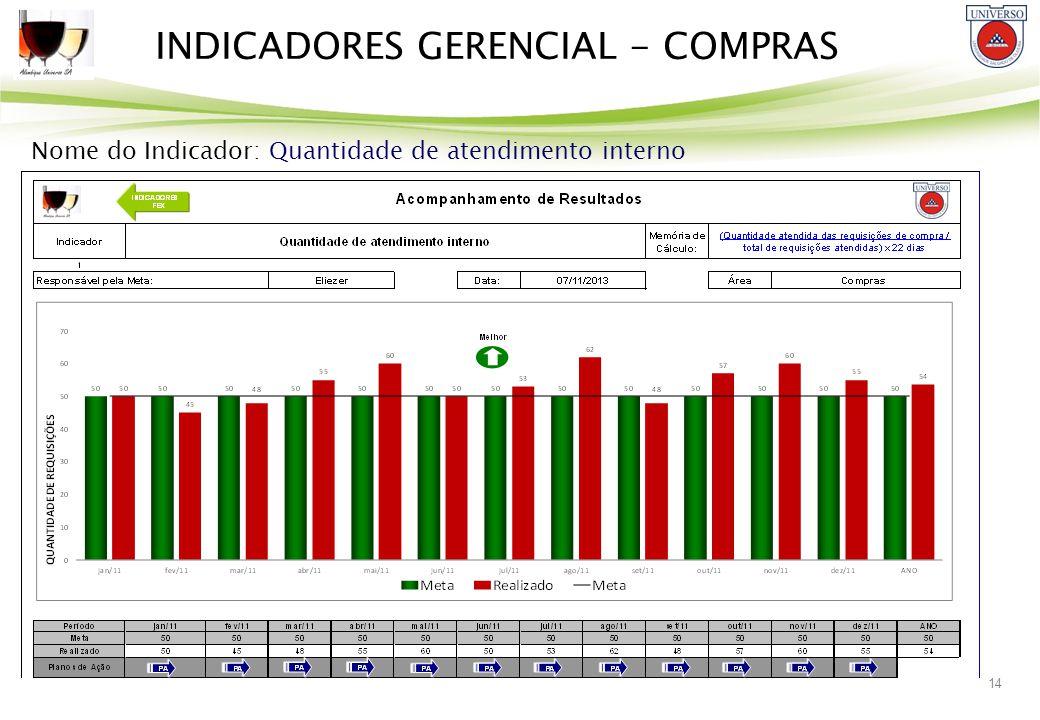 14 INDICADORES GERENCIAL - COMPRAS Nome do Indicador: Quantidade de atendimento interno