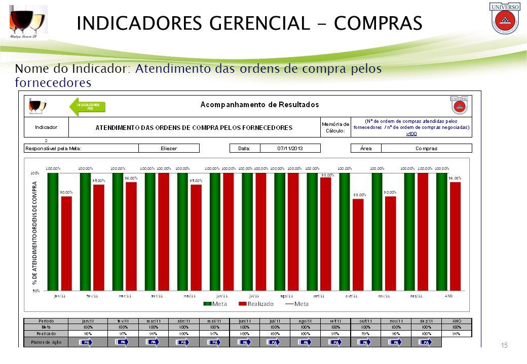 15 INDICADORES GERENCIAL - COMPRAS Nome do Indicador: Atendimento das ordens de compra pelos fornecedores
