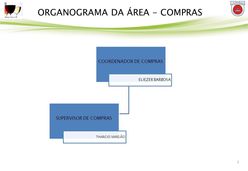 5 ORGANOGRAMA DA ÁREA - COMPRAS COORDENADOR DE COMPRAS ELIEZER BARBOSA SUPERVISOR DE COMPRAS THARCIO VAREJÃO