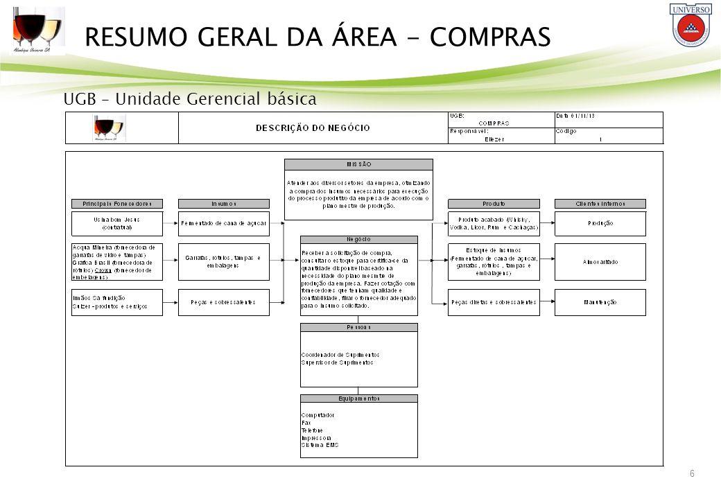 6 RESUMO GERAL DA ÁREA - COMPRAS UGB – Unidade Gerencial básica