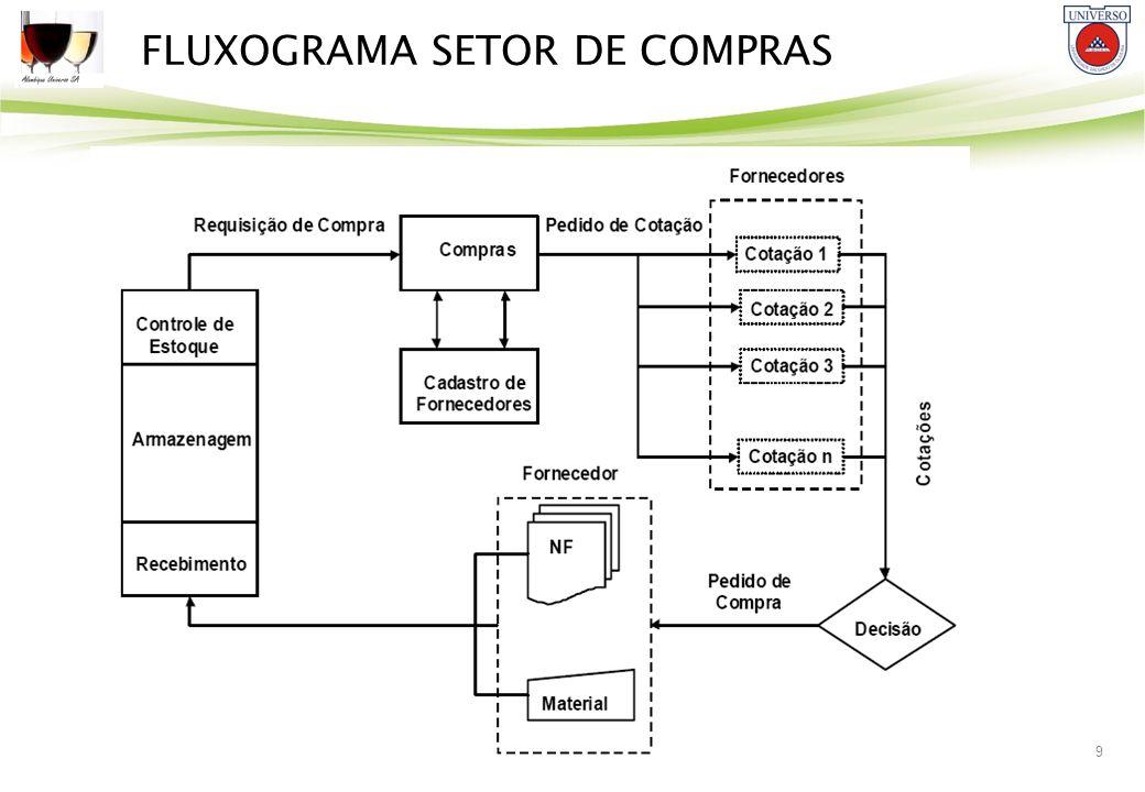 9 FLUXOGRAMA SETOR DE COMPRAS