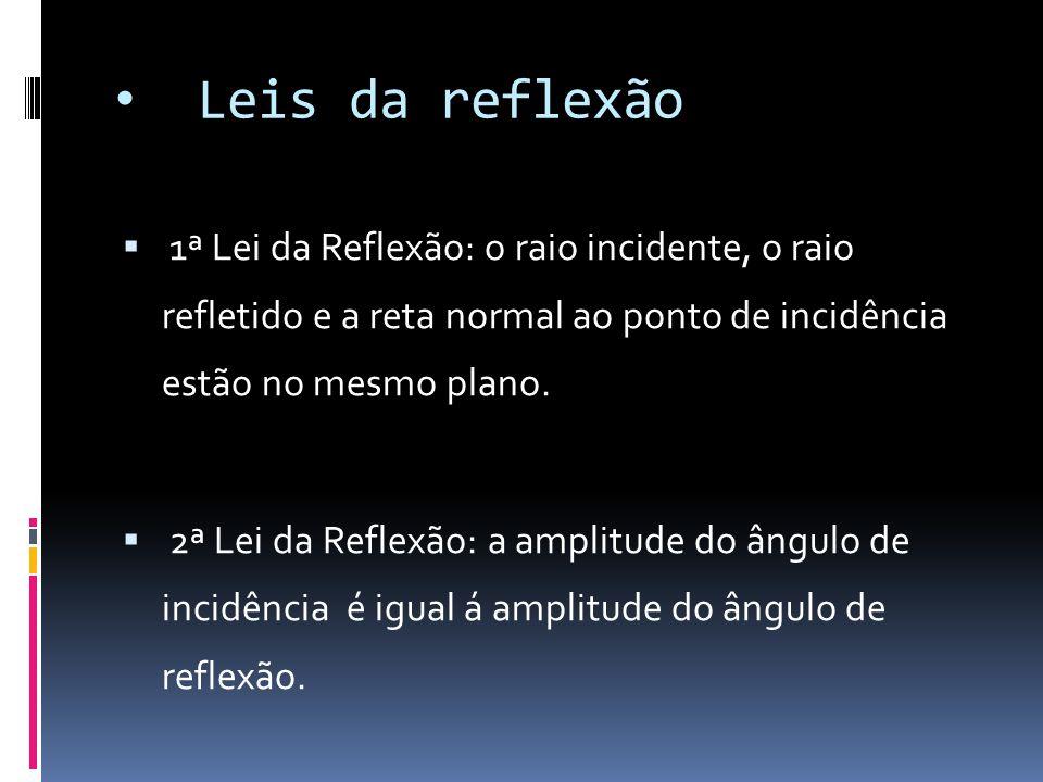 Leis da reflexão  1ª Lei da Reflexão: o raio incidente, o raio refletido e a reta normal ao ponto de incidência estão no mesmo plano.  2ª Lei da Ref