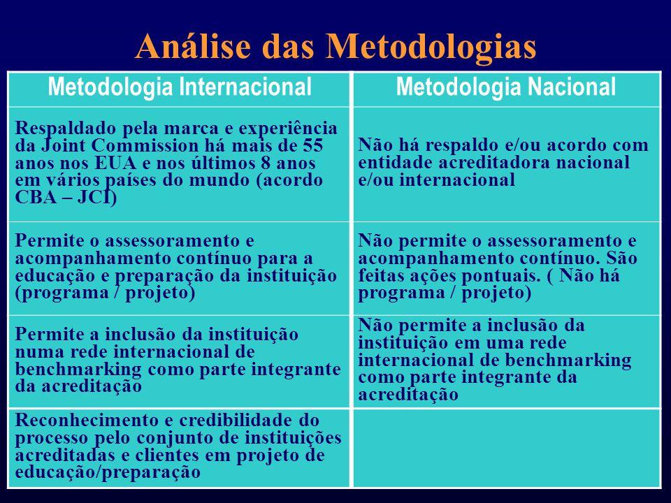Análise das Metodologias Metodologia InternacionalMetodologia Nacional Validade e reconhecimento internacional Validade e reconhecimento nacional Base