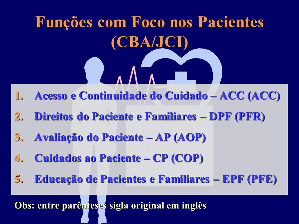 Funções do Manual Internacional de Padrões de Acreditação Hospitalar CBA/JCI (368 padrões)  5 Funções voltadas para os Pacientes (185 padrões – 126 n