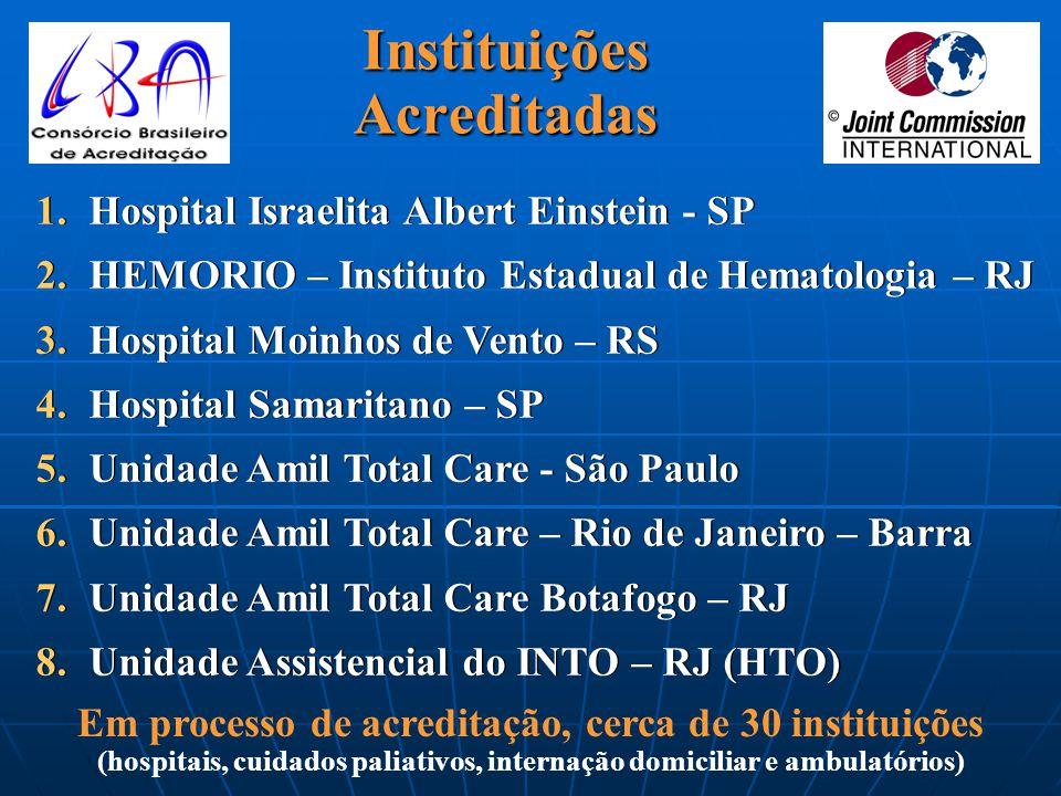 Falência Cardíaca (Heart Failure Set) HF 1 – Avaliação de função ventricular esquerda HF 2 – Inibidor de Enzima Conversora de Angiotensina (IECA) ou B