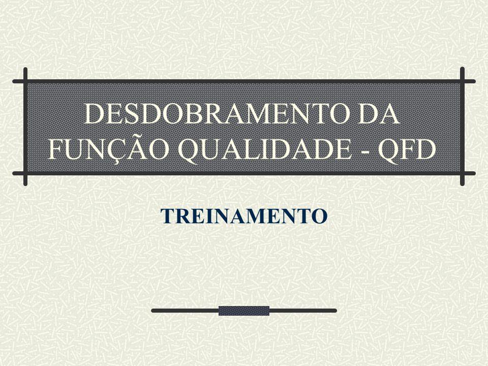 DESDOBRAMENTO DA FUNÇÃO QUALIDADE - QFD TREINAMENTO