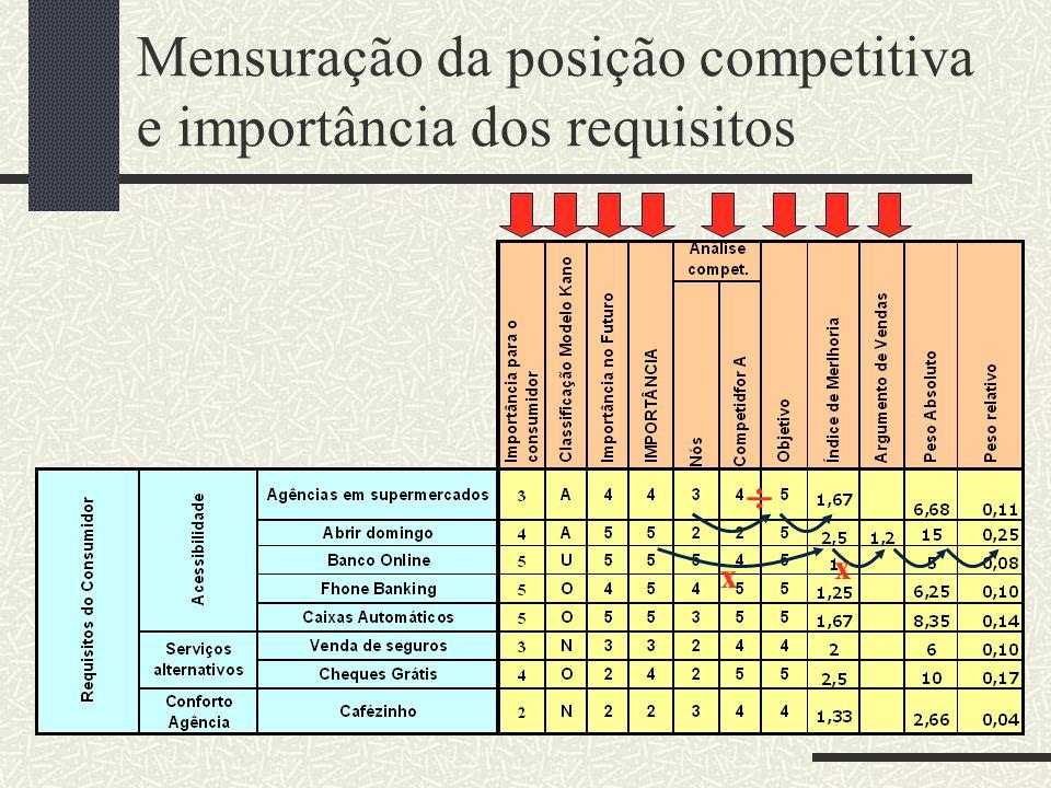 Mensuração da posição competitiva e importância dos requisitos  x x