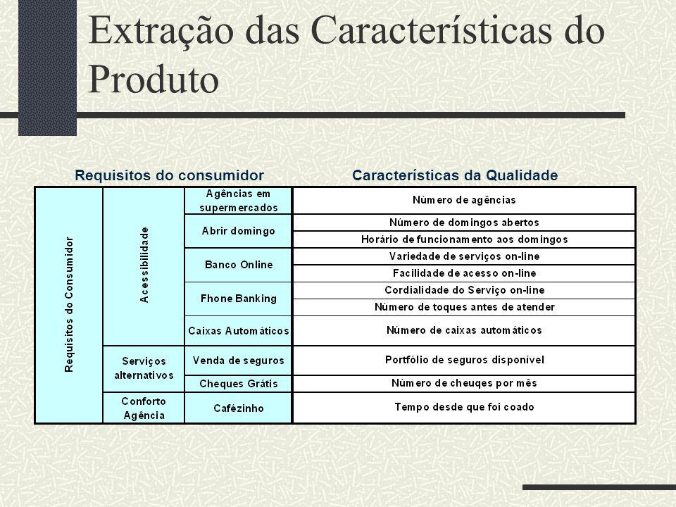 Extração das Características do Produto Requisitos do consumidorCaracterísticas da Qualidade