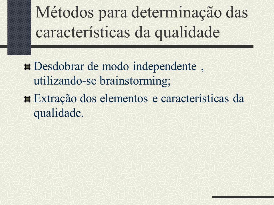 Métodos para determinação das características da qualidade Desdobrar de modo independente, utilizando-se brainstorming; Extração dos elementos e características da qualidade.