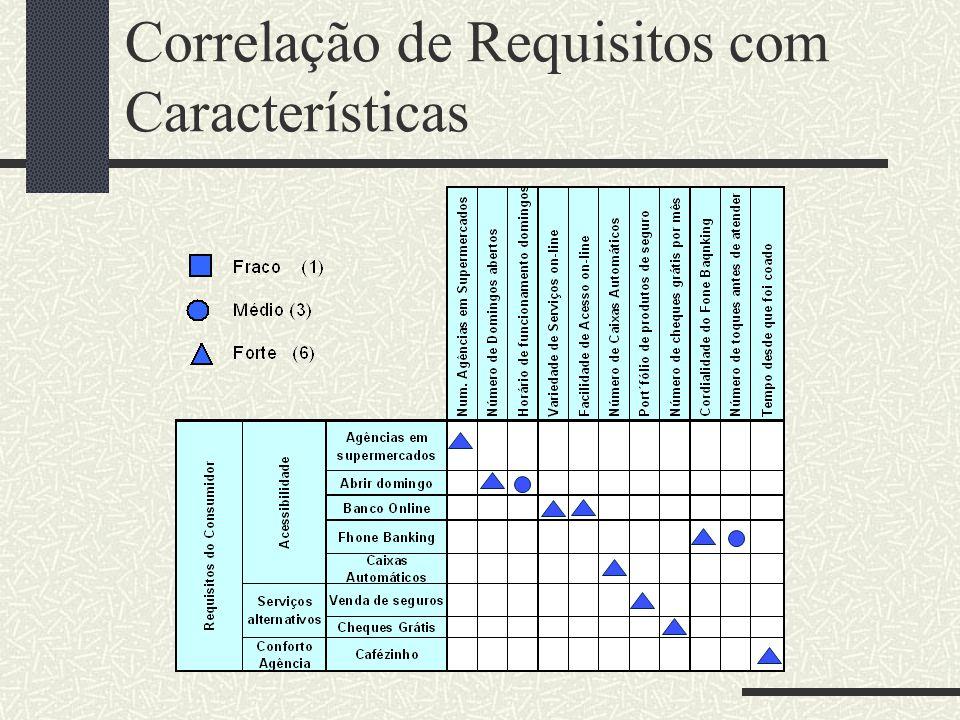 Correlação de Requisitos com Características