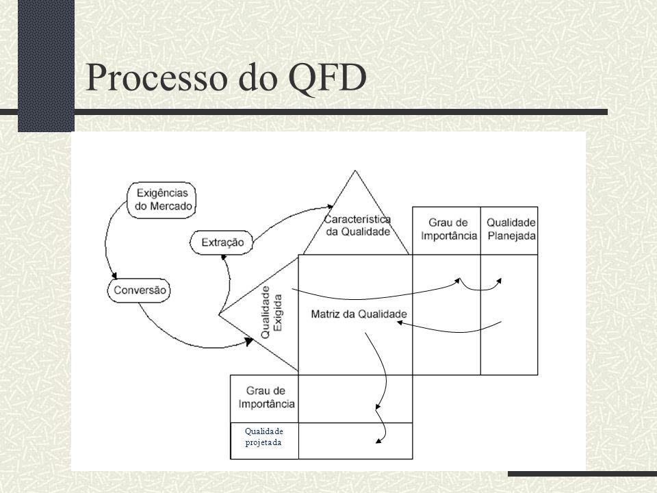 Qualidade projetada Processo do QFD