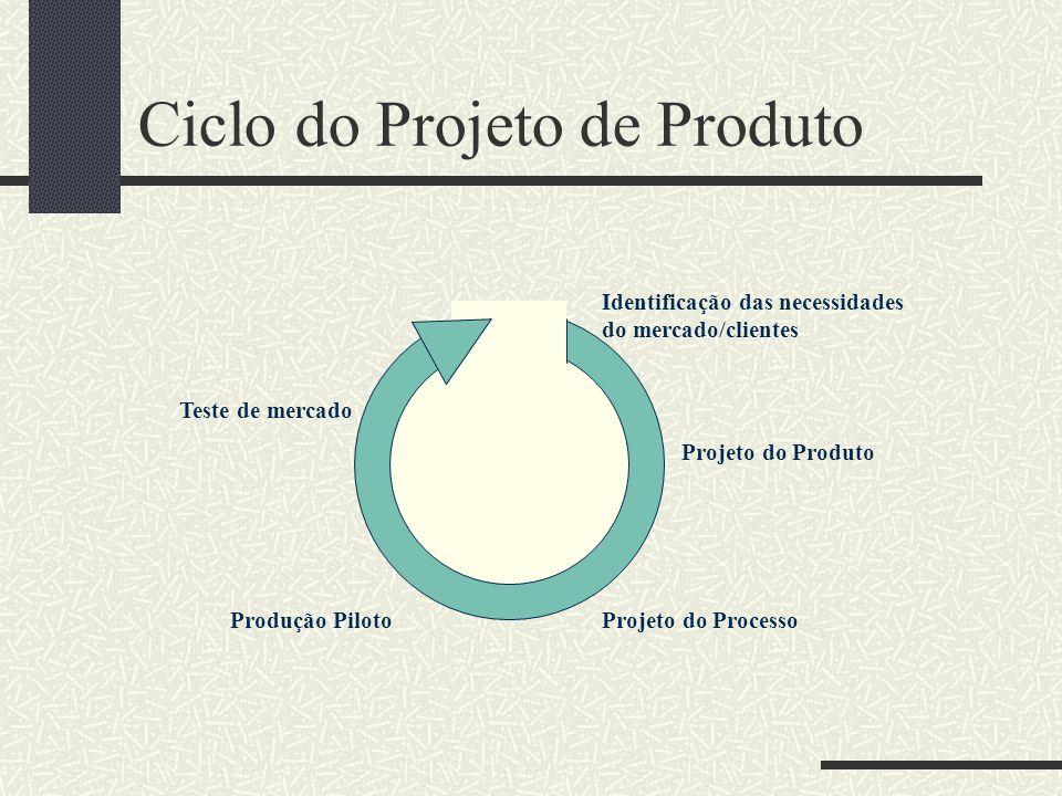 Ciclo do Projeto de Produto Identificação das necessidades do mercado/clientes Projeto do Produto Projeto do ProcessoProdução Piloto Teste de mercado