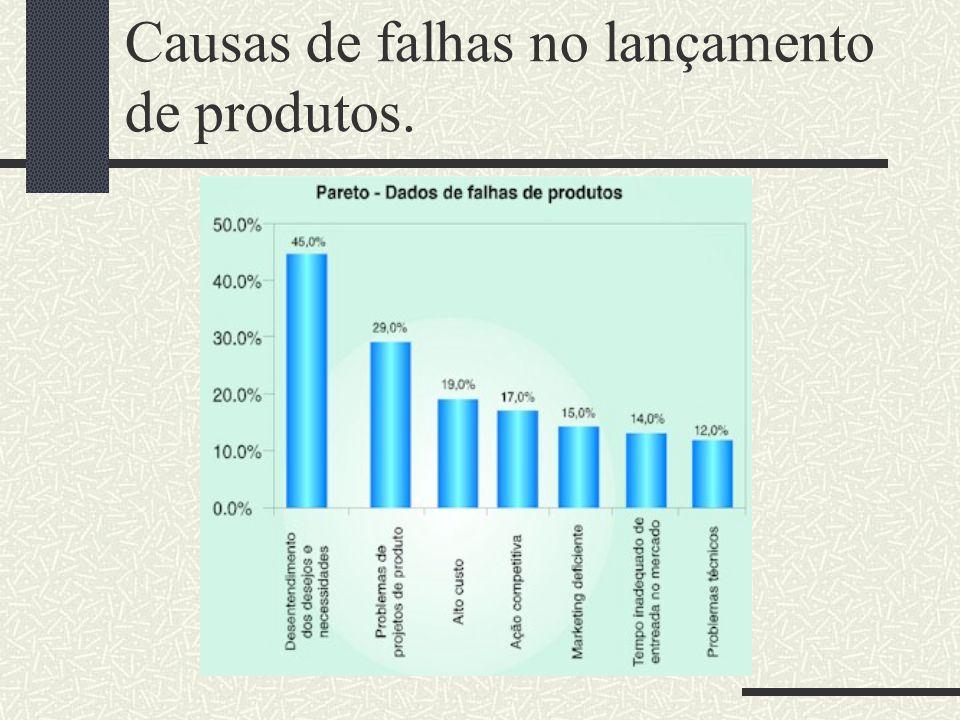 Causas de falhas no lançamento de produtos.