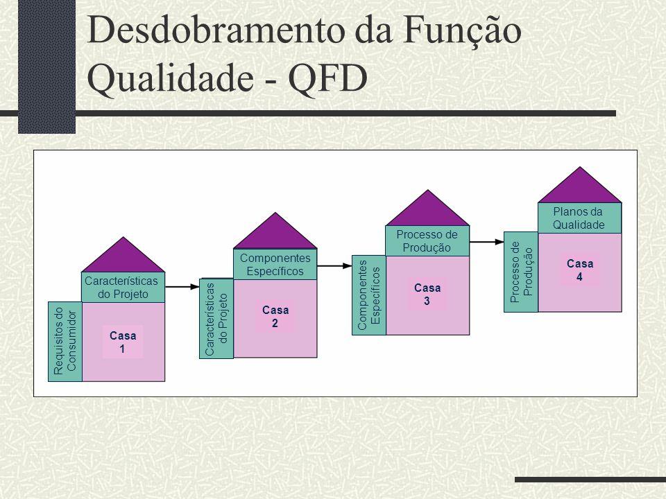 Desdobramento da Função Qualidade - QFD Componentes Específicos Características do Projeto Requisitos do Consumidor Características do Projeto Componentes Específicos Processo de Produção Processo de Produção Planos da Qualidade Casa 1 Casa 2 Casa 3 Casa 4
