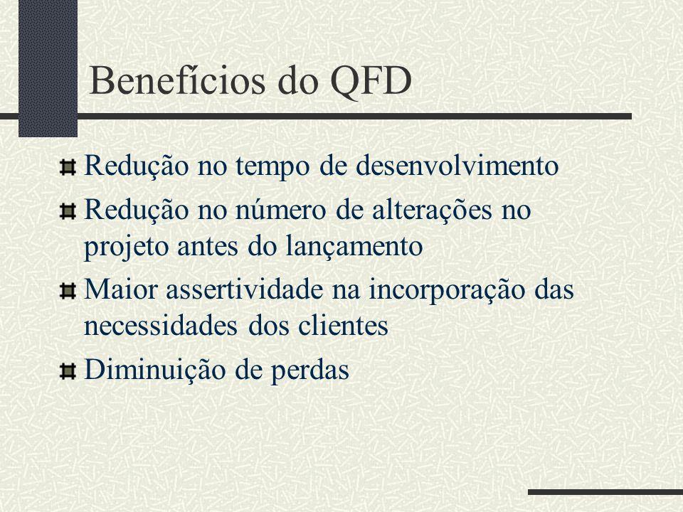 Benefícios do QFD Redução no tempo de desenvolvimento Redução no número de alterações no projeto antes do lançamento Maior assertividade na incorporação das necessidades dos clientes Diminuição de perdas