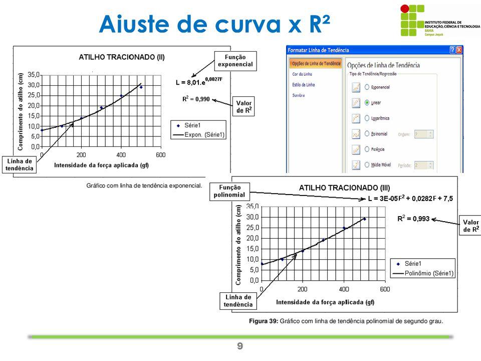 9 Ajuste de curva x R²