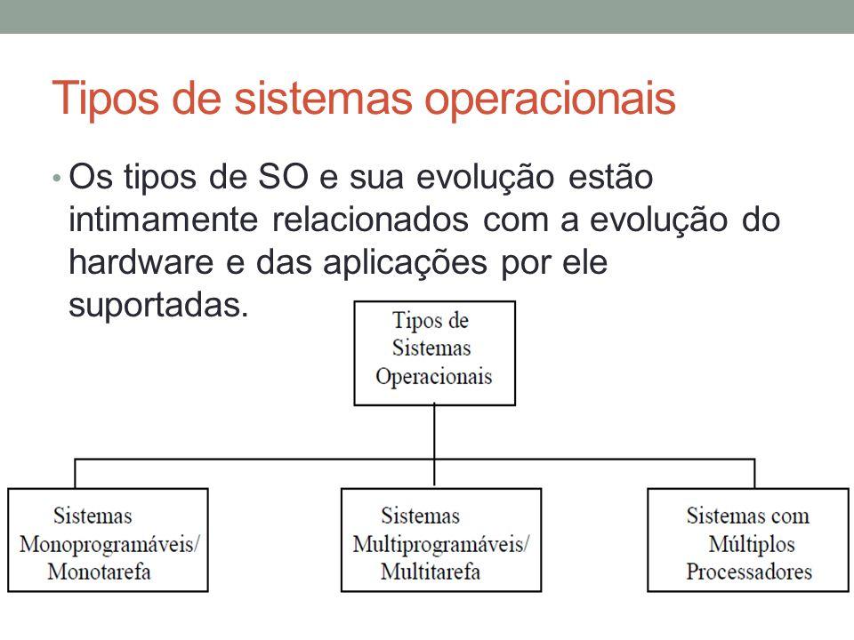 Tipos de sistemas operacionais Os tipos de SO e sua evolução estão intimamente relacionados com a evolução do hardware e das aplicações por ele suport