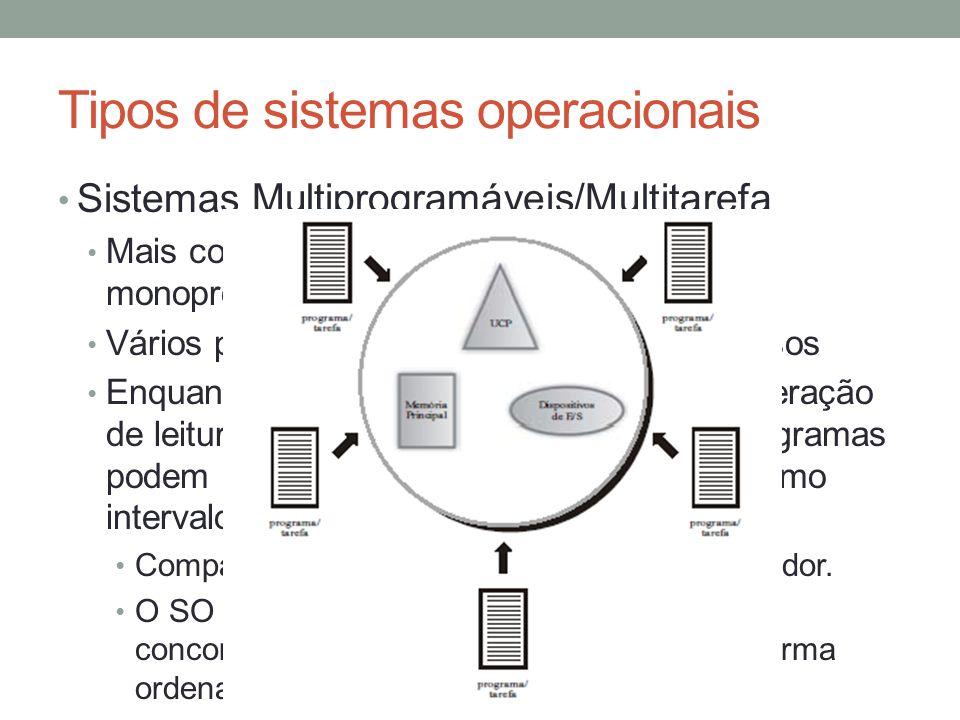 Tipos de sistemas operacionais Sistemas Multiprogramáveis/Multitarefa Mais completos e eficiente que os sistemas monoprogramáveis. Vários programas di