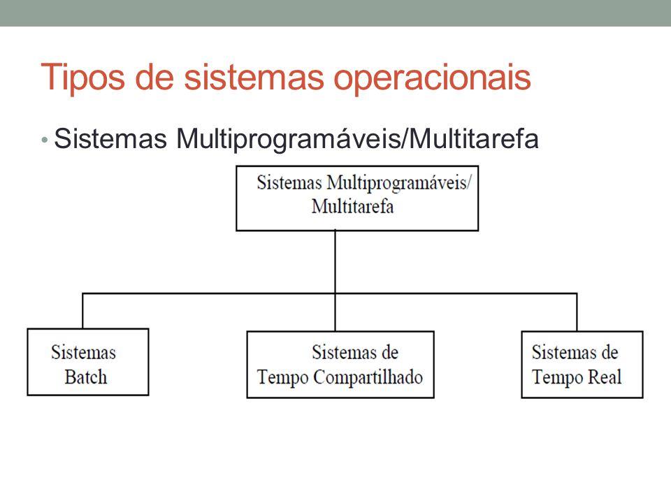 Tipos de sistemas operacionais Sistemas Multiprogramáveis/Multitarefa
