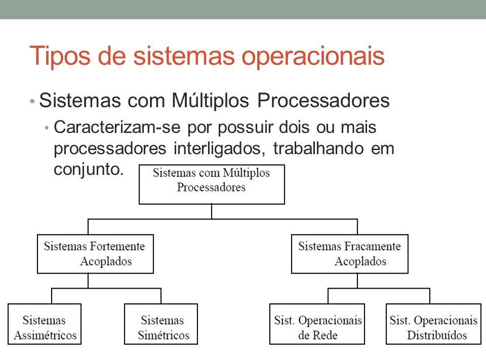 Tipos de sistemas operacionais Sistemas com Múltiplos Processadores Caracterizam-se por possuir dois ou mais processadores interligados, trabalhando e