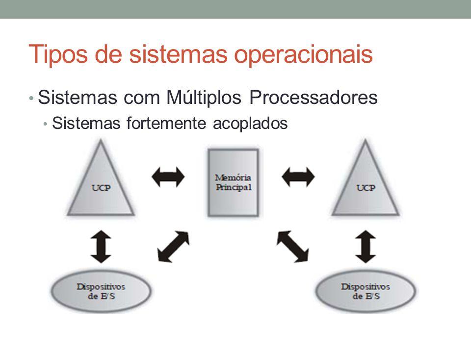 Tipos de sistemas operacionais Sistemas com Múltiplos Processadores Sistemas fortemente acoplados Vários processadores compartilham uma única memória