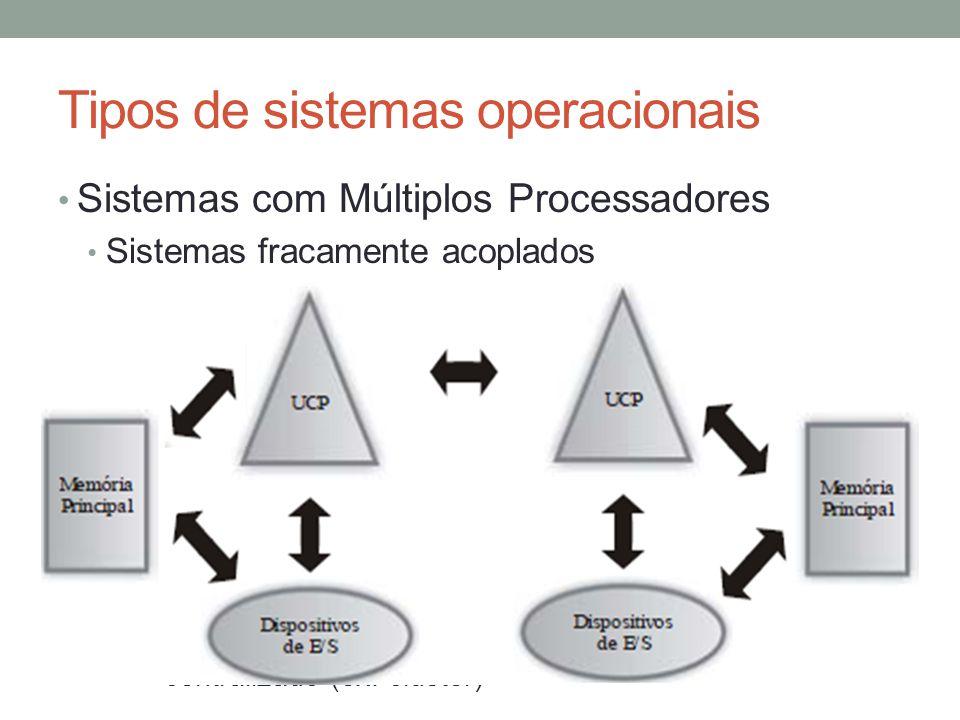 Tipos de sistemas operacionais Sistemas com Múltiplos Processadores Sistemas fracamente acoplados Dois ou mais sistemas de computação interligados, se